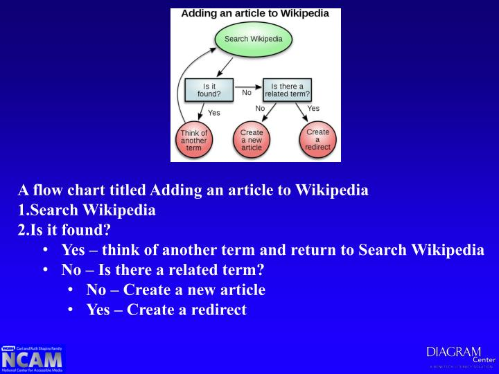 A flow chart titled Adding an article to Wikipedia