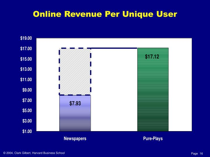 Online Revenue Per Unique User