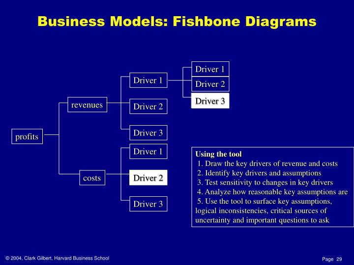 Business Models: Fishbone Diagrams