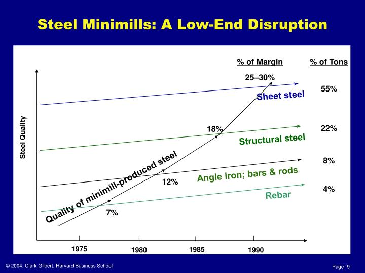 Steel Minimills: A Low-End Disruption