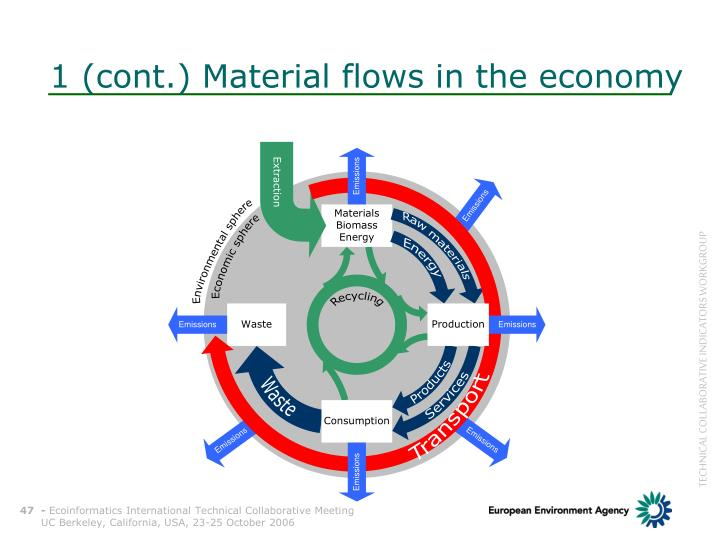 1 (cont.) Material flows in the economy