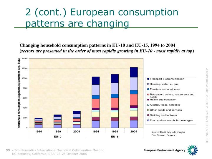 2 (cont.) European consumption patterns are changing