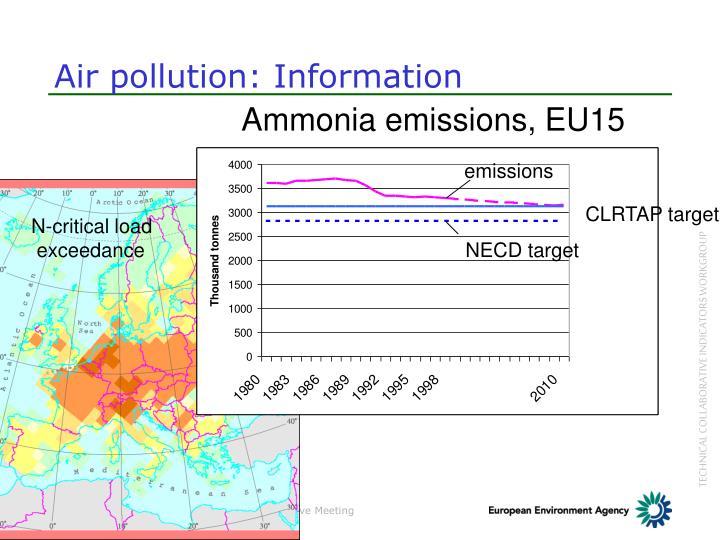 Ammonia emissions, EU15
