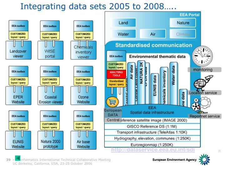 Integrating data sets 2005