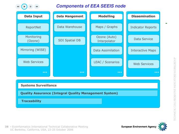 Components of EEA SEEIS node