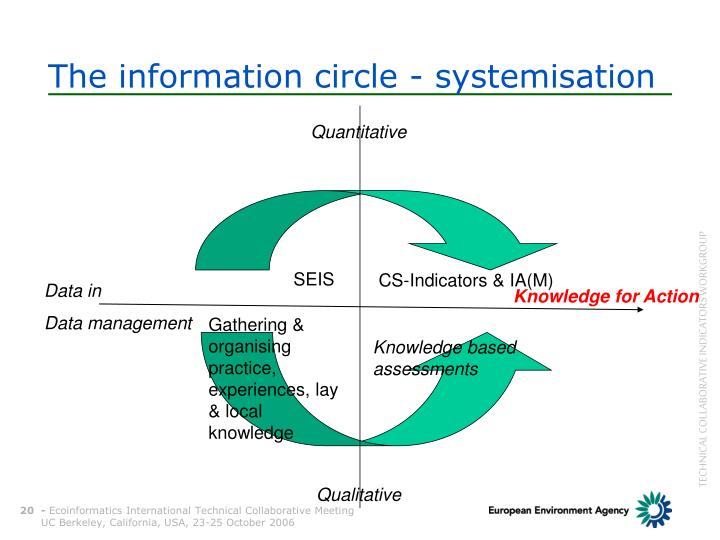 The information circle - systemisation