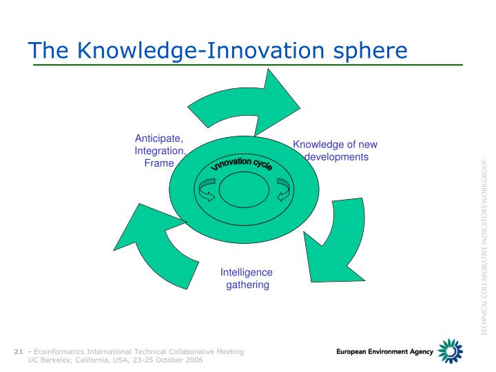 The Knowledge-Innovation sphere