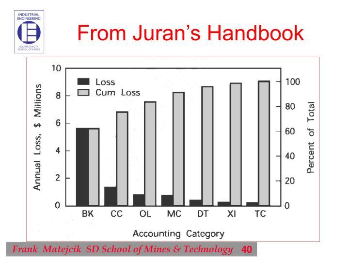 From Juran's Handbook