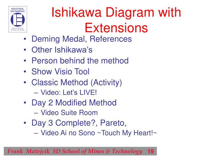 Ishikawa Diagram with