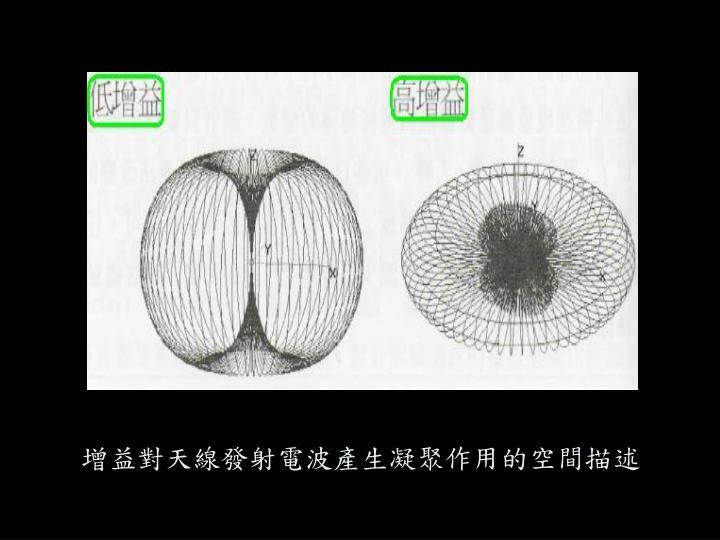增益對天線發射電波產生凝聚作用的空間描述