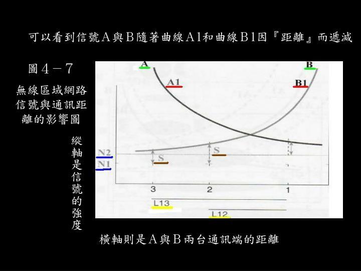 可以看到信號A與B隨著曲線A
