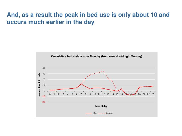 And, as a result the peak in bed use is only about 10 and occurs much earlier in the day