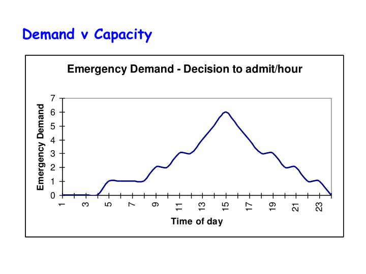 Demand v Capacity