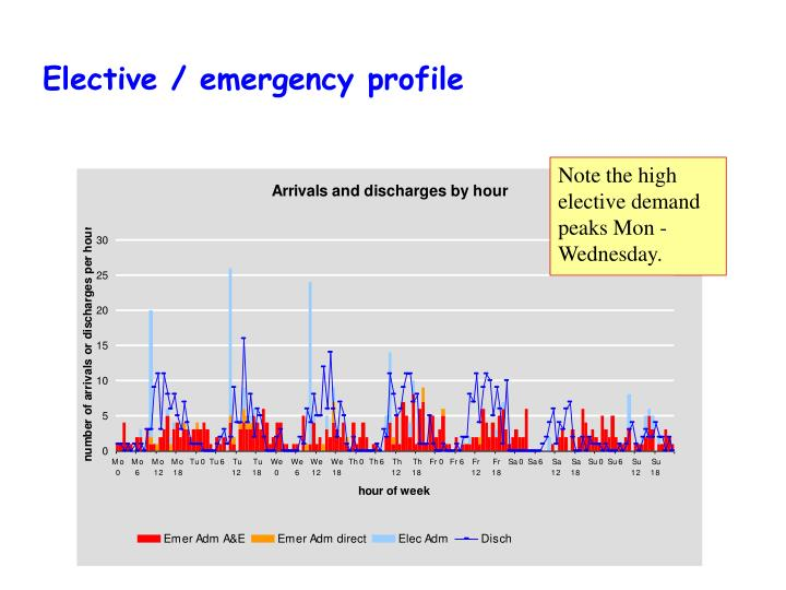 Elective / emergency profile