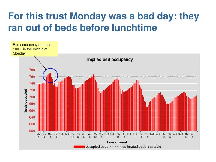 For this trust Monday was a bad day: they ran out of beds before lunchtime