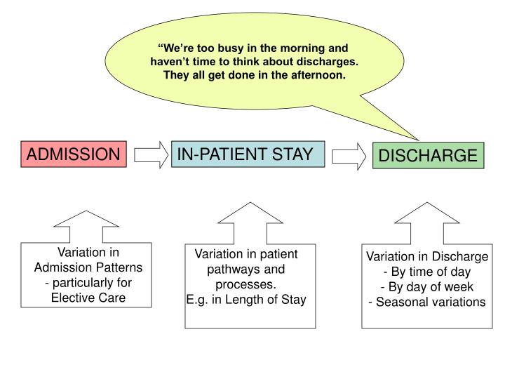 Variation in Discharge - By time of day