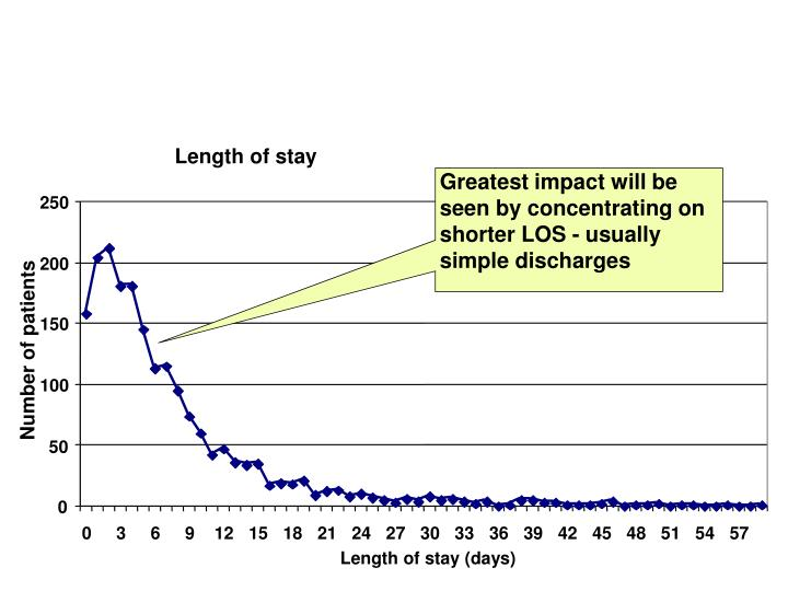 Greatest impact will be seen by concentrating on shorter LOS - usually simple discharges