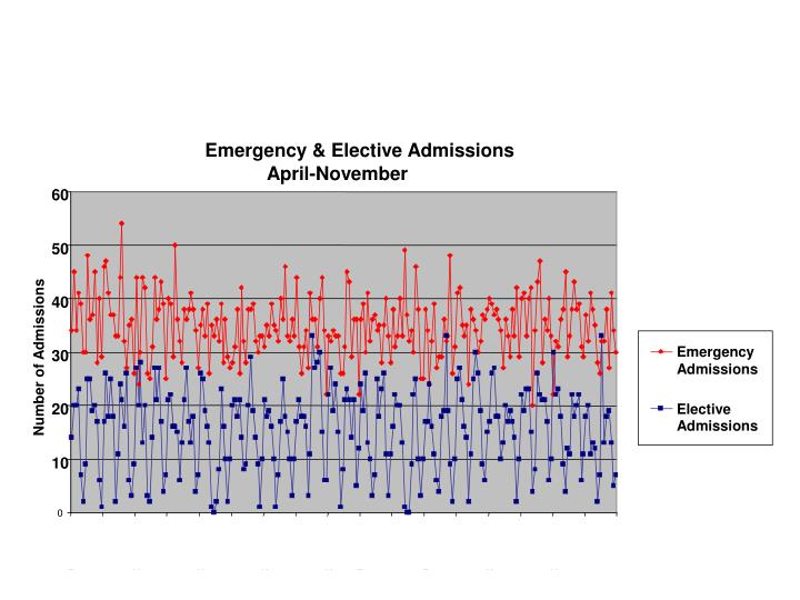 Emergency & Elective Admissions