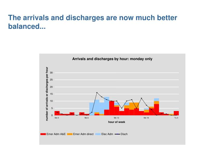 The arrivals and discharges are now much better balanced...