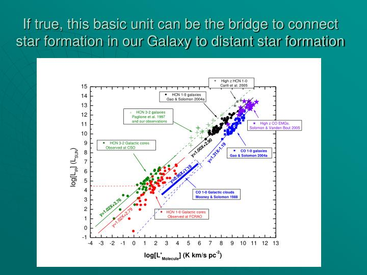 If true, this basic unit can be the bridge to connect star formation in our Galaxy to distant star formation