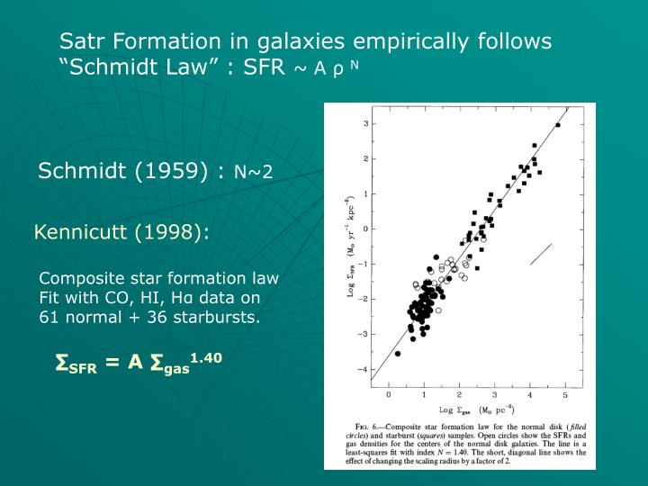 Satr Formation in galaxies empirically follows