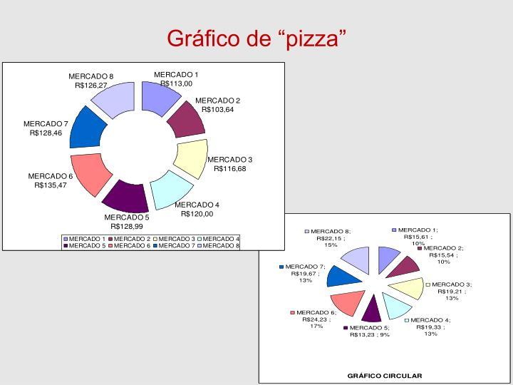 """Gráfico de """"pizza"""""""