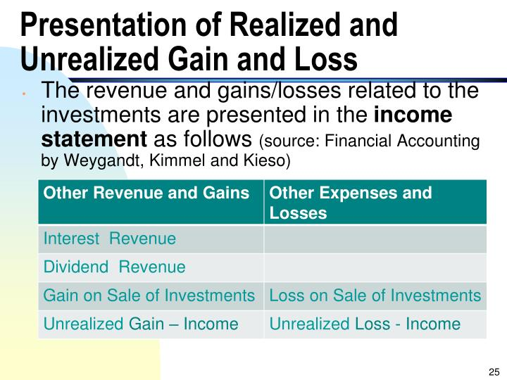 Presentation of Realized and Unrealized Gain and Loss
