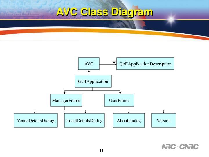 AVC Class Diagram