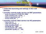 avc effects