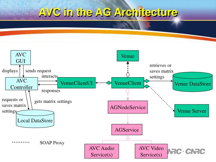 AVC in the AG Architecture