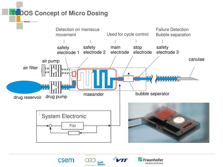 TUDOS Concept of Micro Dosing