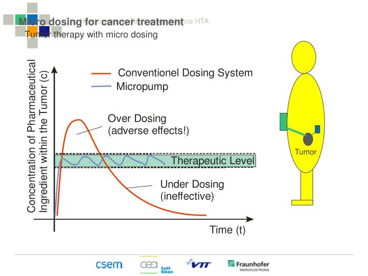 Tumor therapy with micro dosing
