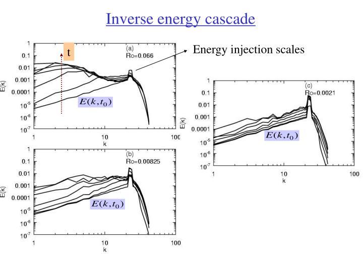 Inverse energy cascade