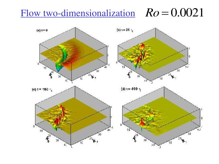 Flow two-dimensionalization