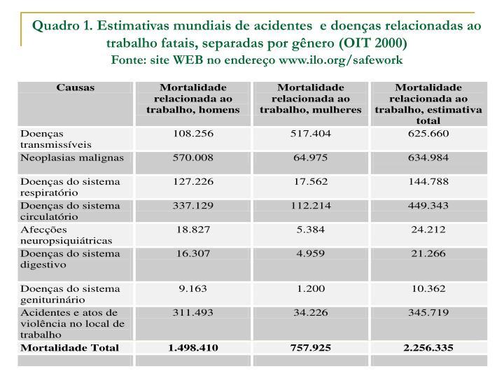 Quadro 1. Estimativas mundiais de acidentes  e doenças relacionadas ao trabalho fatais, separadas por gênero (OIT 2000)