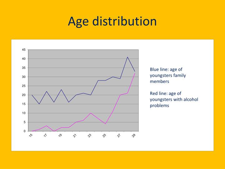 Age distribution1