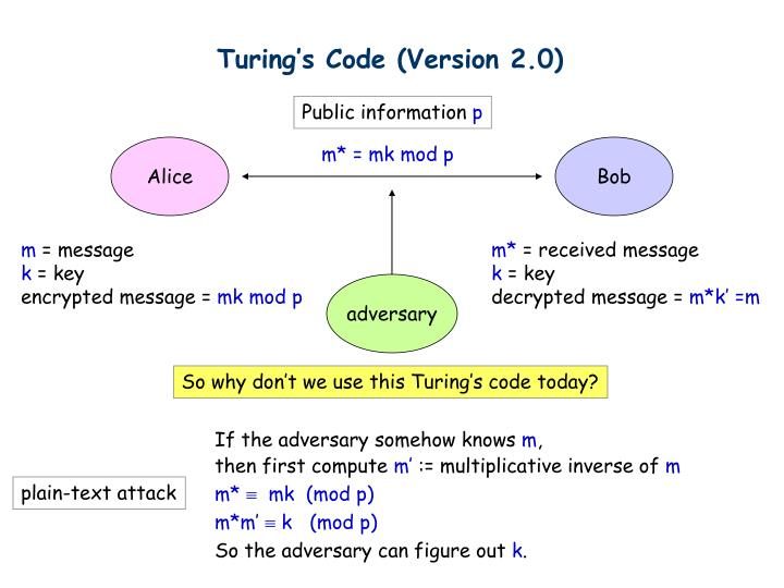 Turing's Code (Version 2.0)