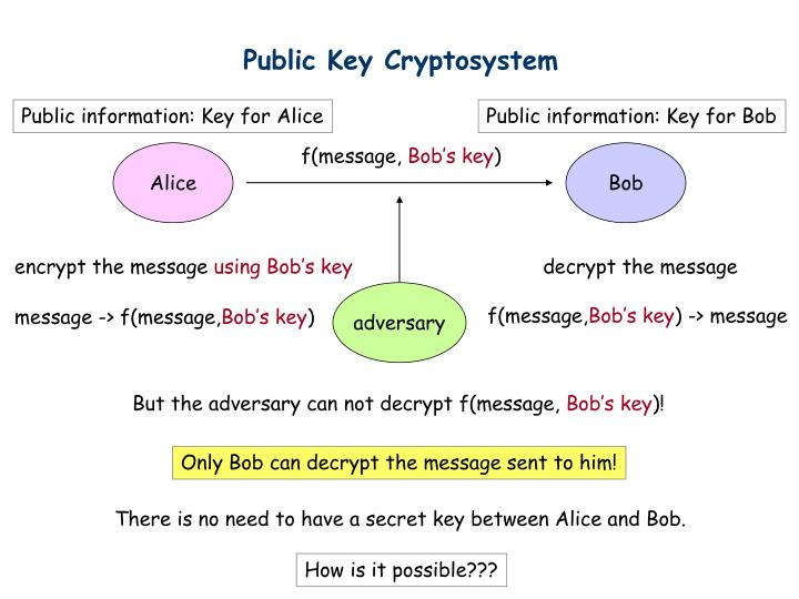 Public Key Cryptosystem