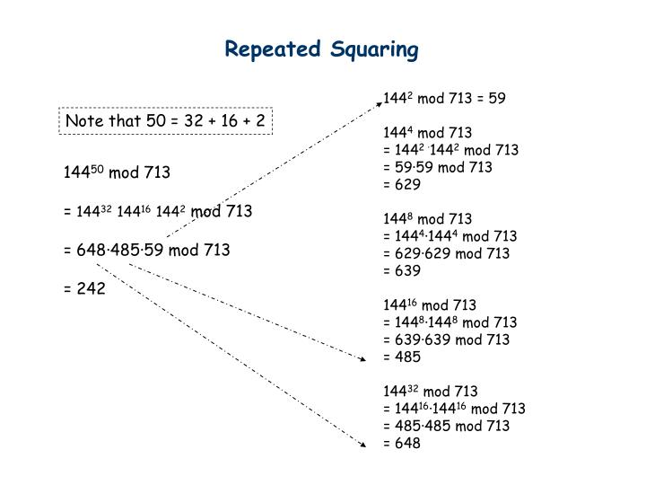 Repeated Squaring