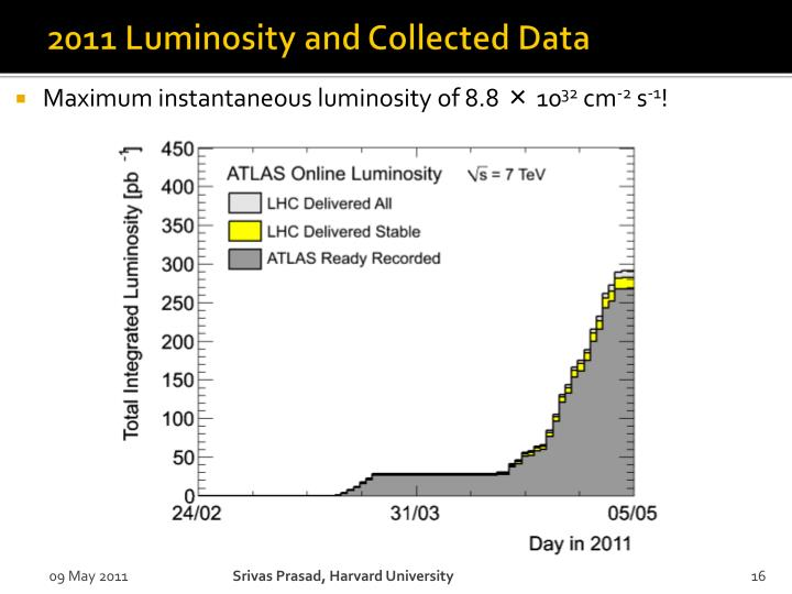 2011 Luminosity and Collected Data