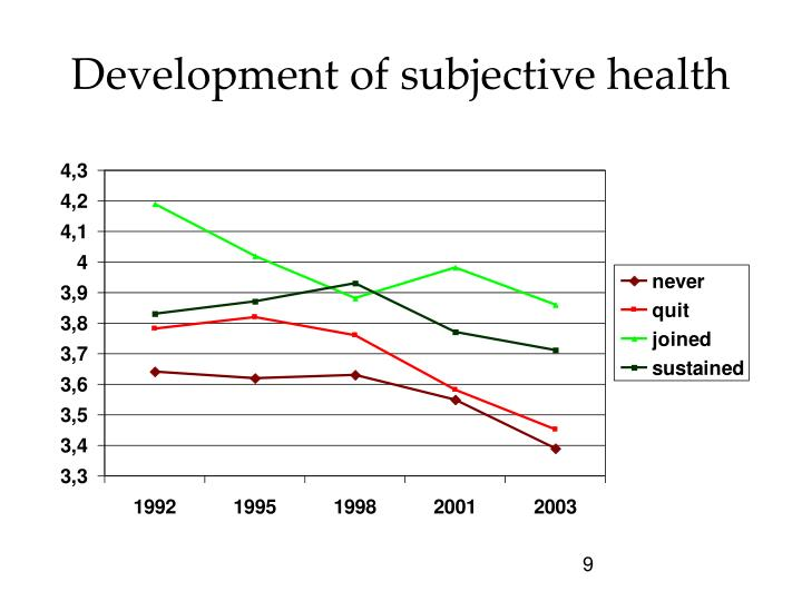 Development of subjective health