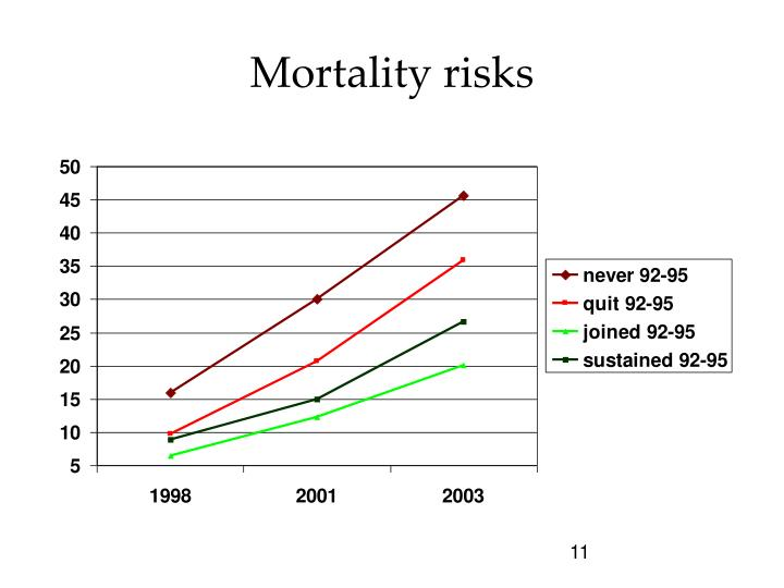 Mortality risks