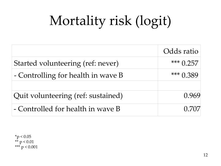 Mortality risk (logit)