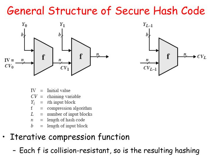 General Structure of Secure Hash Code