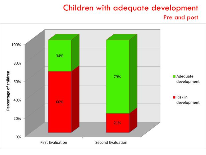 Children with adequate development