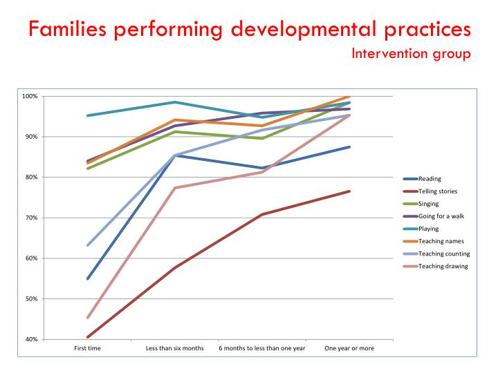 Families performing developmental practices