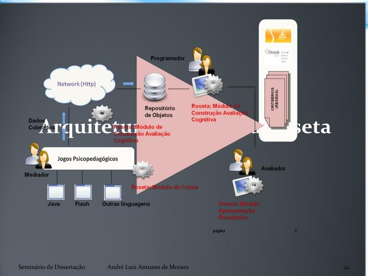 Arquitetura do Sistema Roseta