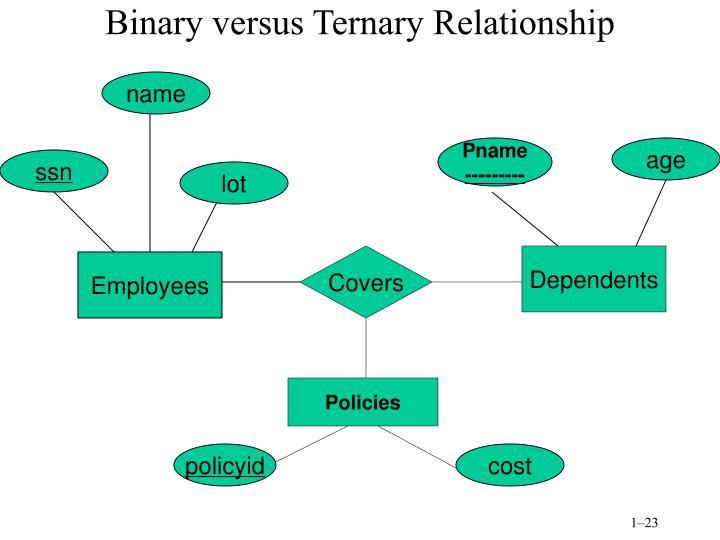 Binary versus Ternary Relationship