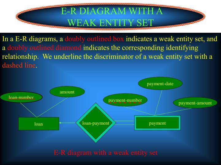 E-R DIAGRAM WITH A WEAK ENTITY SET