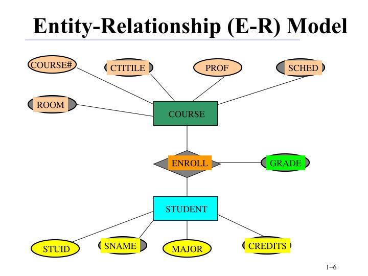 Entity-Relationship (E-R) Model